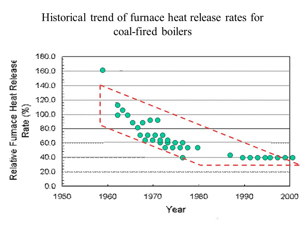 Historical trend of furnace heat release rates for coal-fired boilers