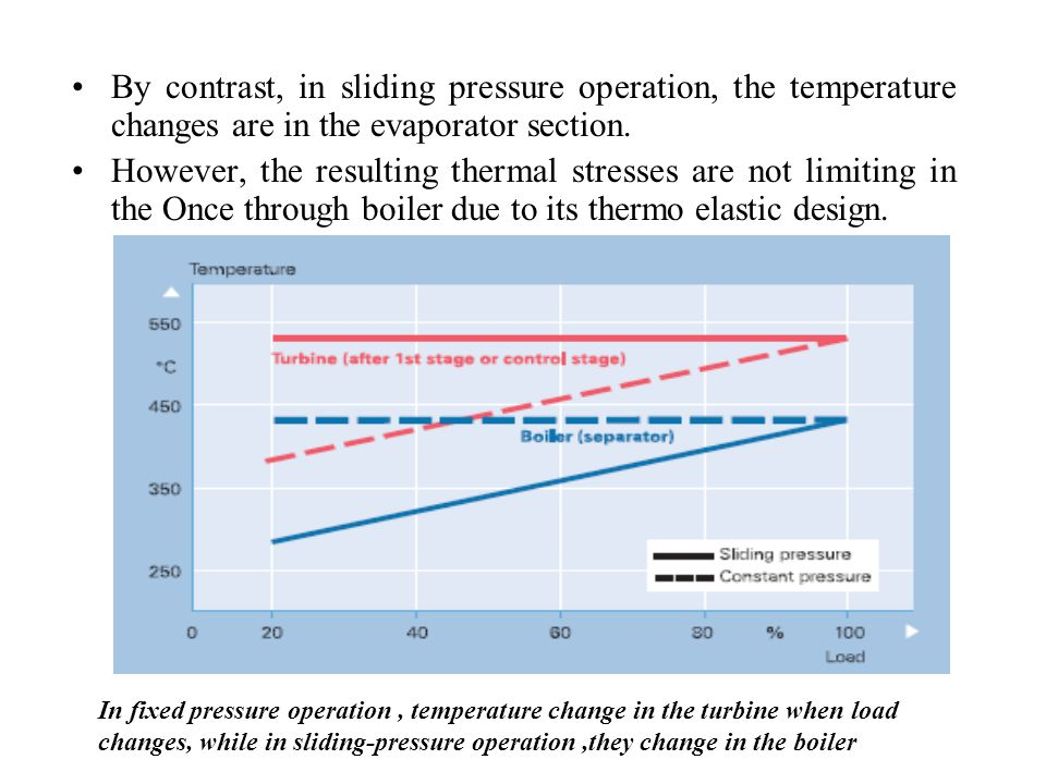 By contrast, in sliding pressure operation, the temperature changes are in the evaporator section.