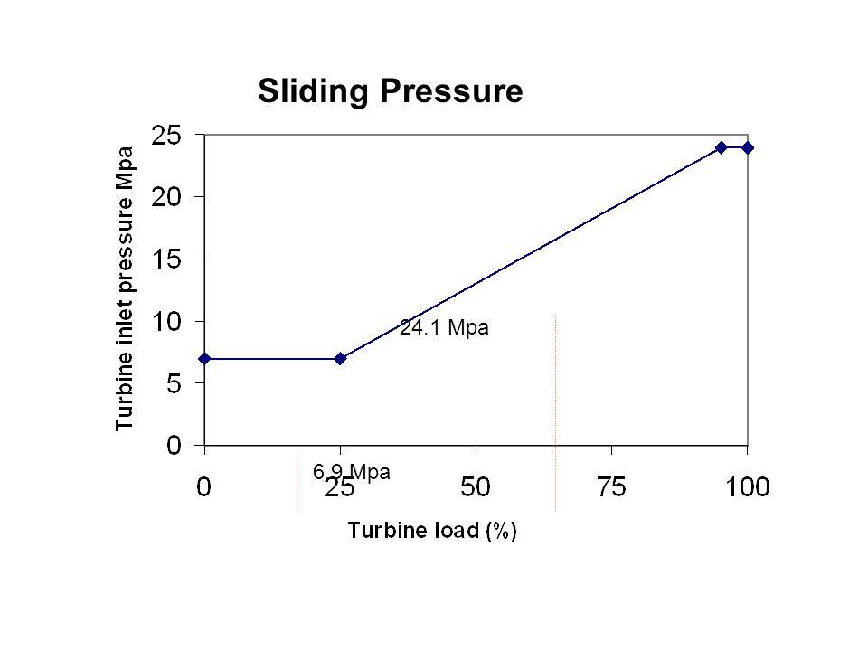 Sliding Pressure 24.1 Mpa 6.9 Mpa