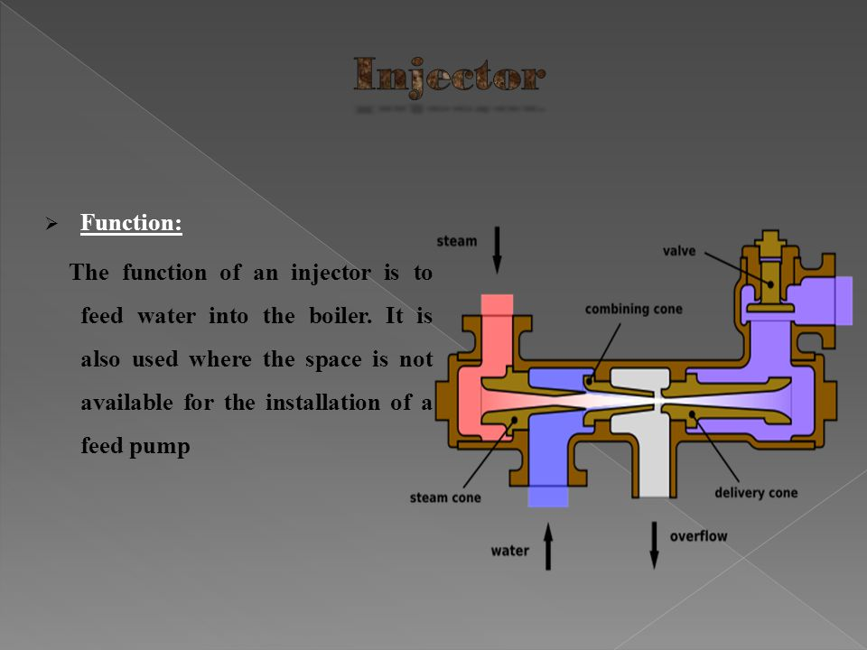 Injector Function: