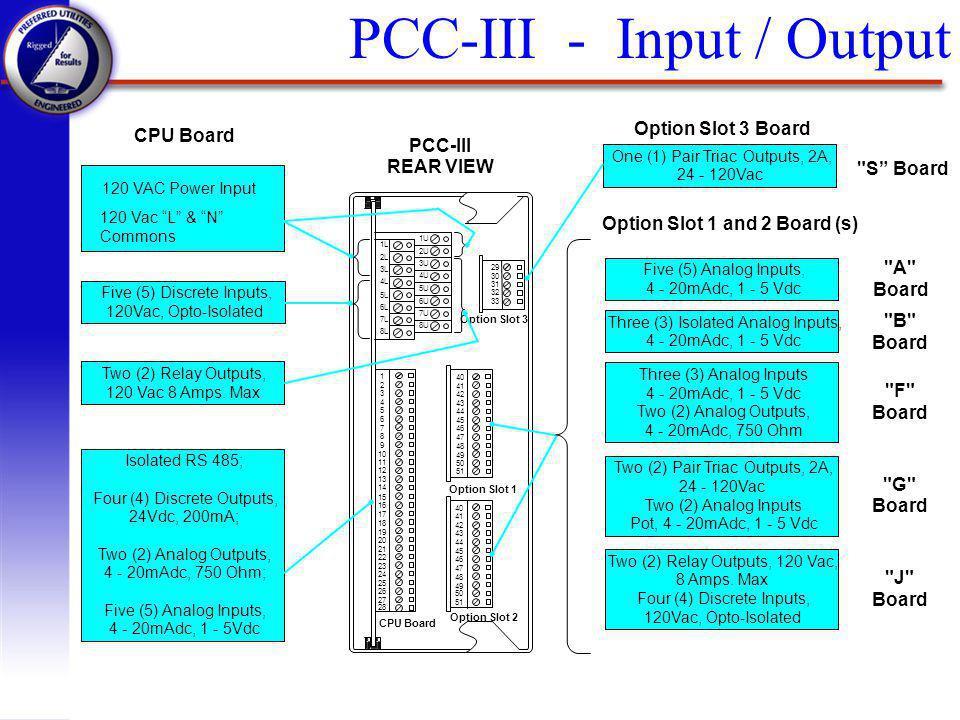 PCC-III - Input / Output