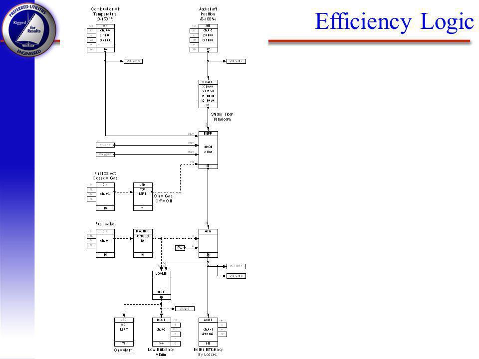 Efficiency Logic