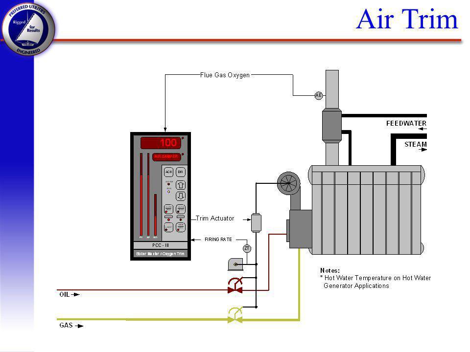 Air Trim
