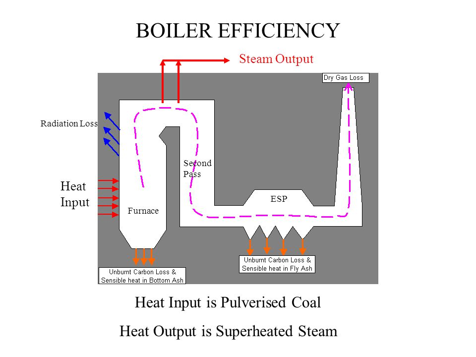 BOILER EFFICIENCY Heat Input is Pulverised Coal