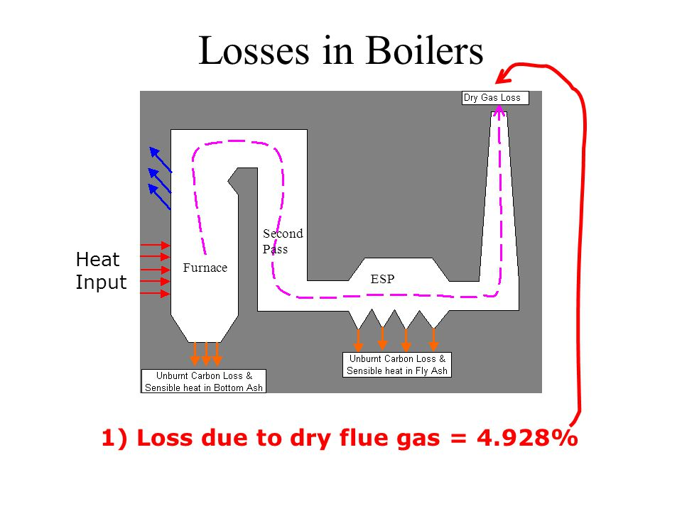 Losses in Boilers 1) Loss due to dry flue gas = 4.928% Heat Input