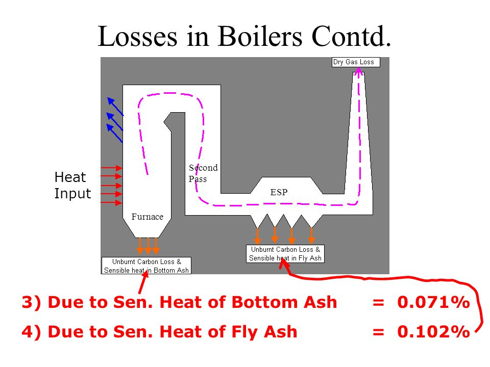 Losses in Boilers Contd.