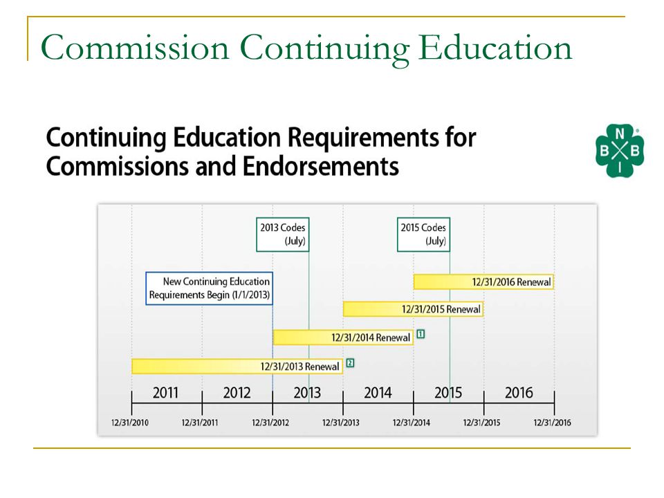 Commission Continuing Education