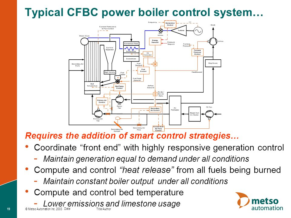 Typical CFBC power boiler control system…