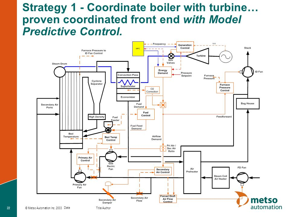 Strategy 1 - Coordinate boiler with turbine… proven coordinated front end with Model Predictive Control.