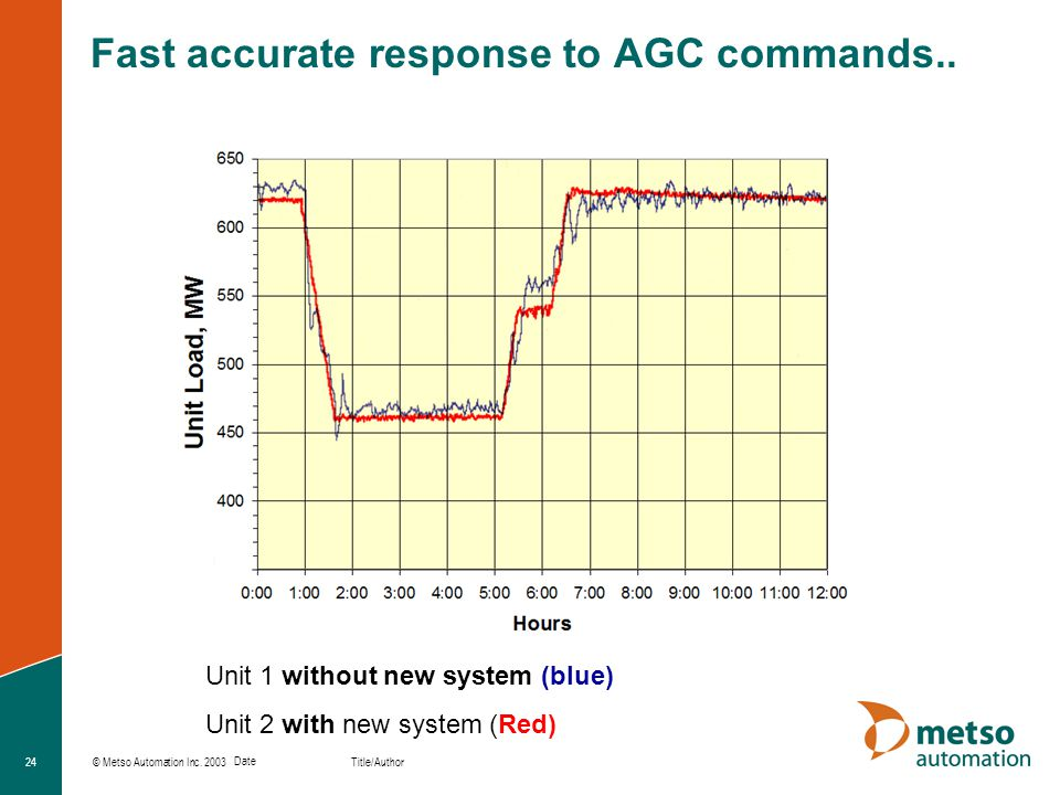 Fast accurate response to AGC commands..