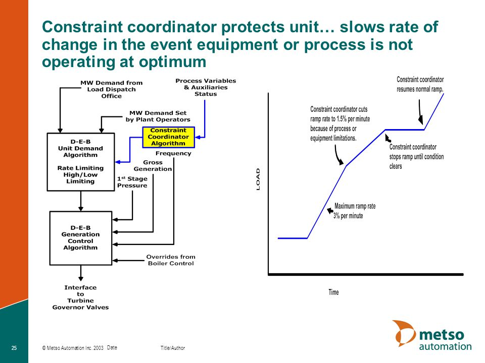 Constraint coordinator protects unit… slows rate of change in the event equipment or process is not operating at optimum