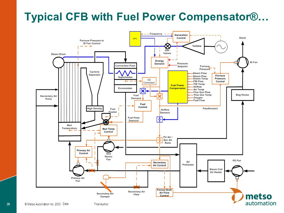 Typical CFB with Fuel Power Compensator®…