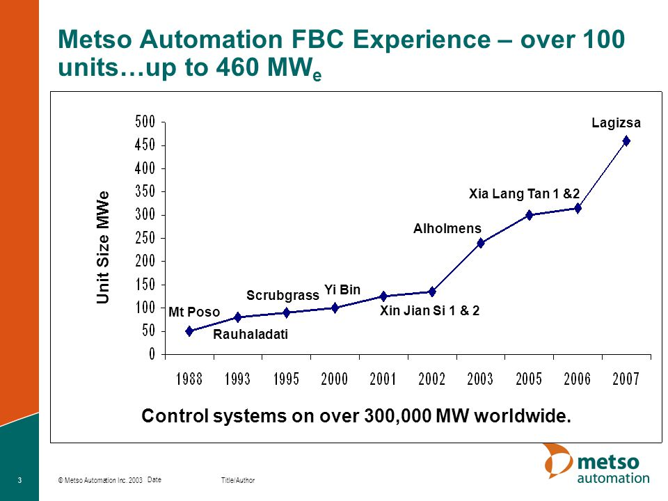 Metso Automation FBC Experience – over 100 units…up to 460 MWe