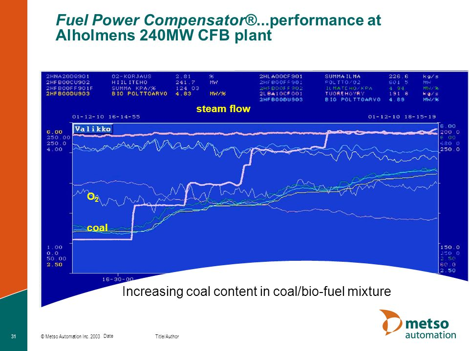 Fuel Power Compensator®...performance at Alholmens 240MW CFB plant