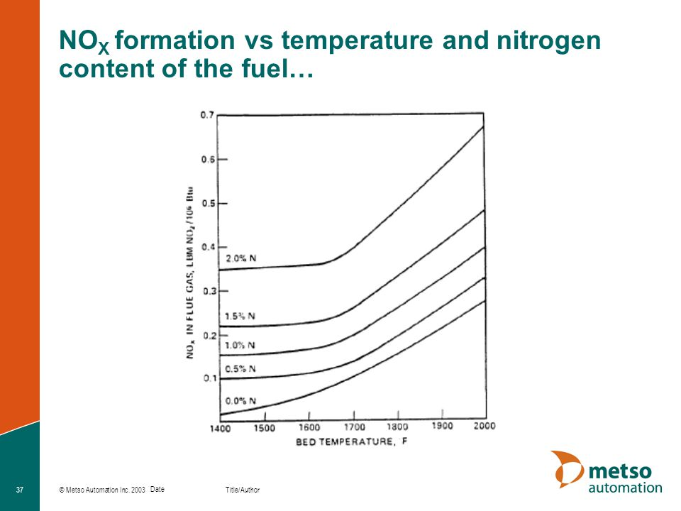 NOX formation vs temperature and nitrogen content of the fuel…