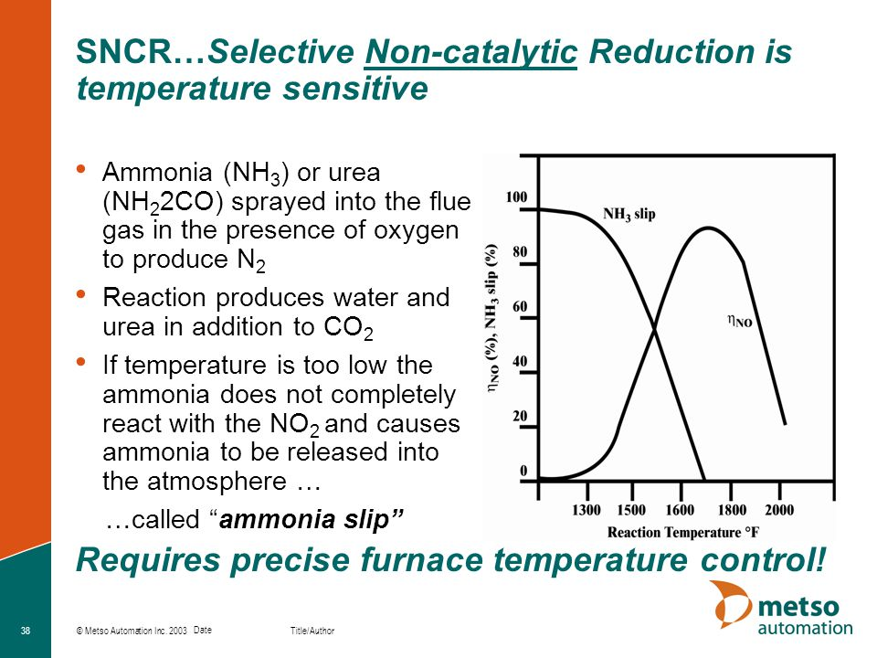 SNCR…Selective Non-catalytic Reduction is temperature sensitive