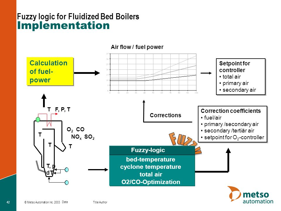 Implementation Fuzzy logic for Fluidized Bed Boilers