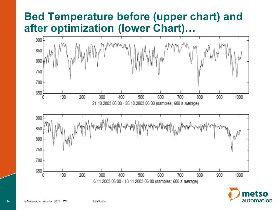 Bed Temperature before (upper chart) and after optimization (lower Chart)…