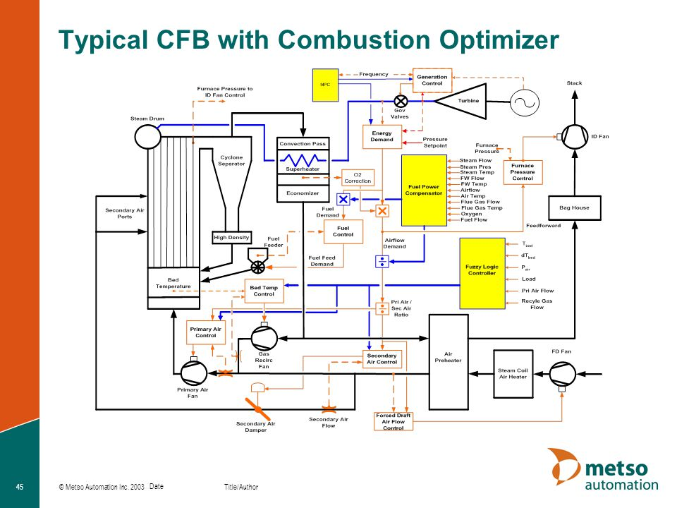 Typical CFB with Combustion Optimizer