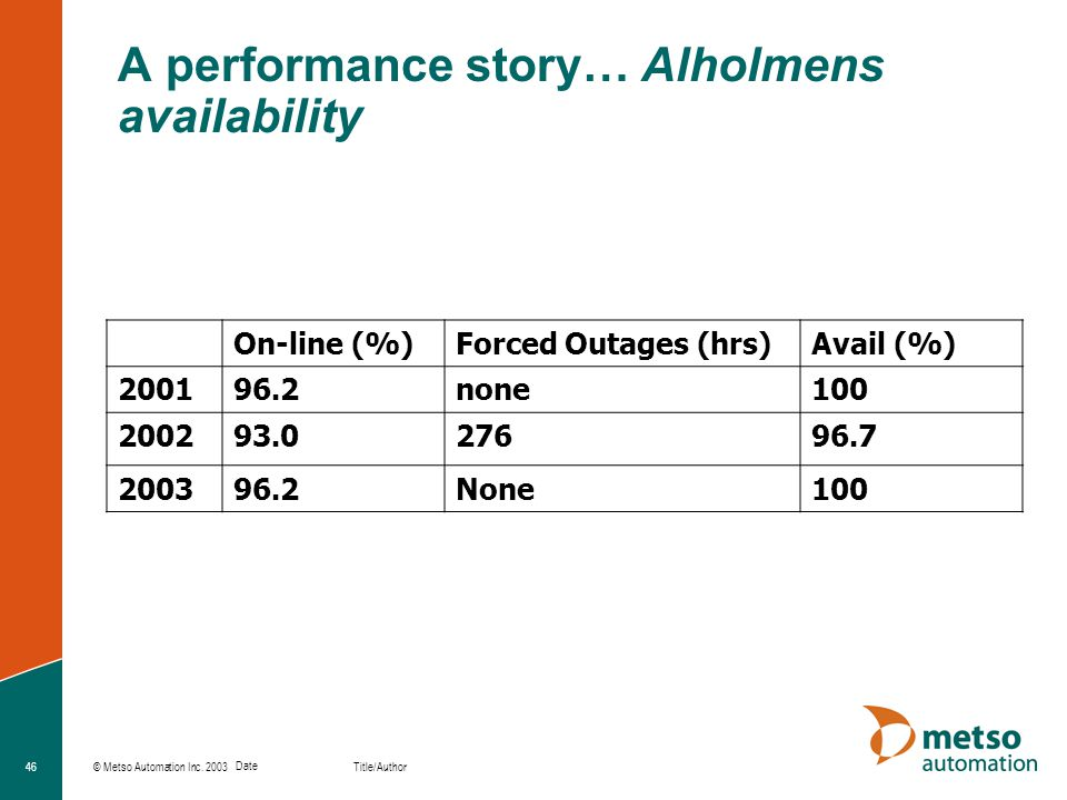 A performance story… Alholmens availability