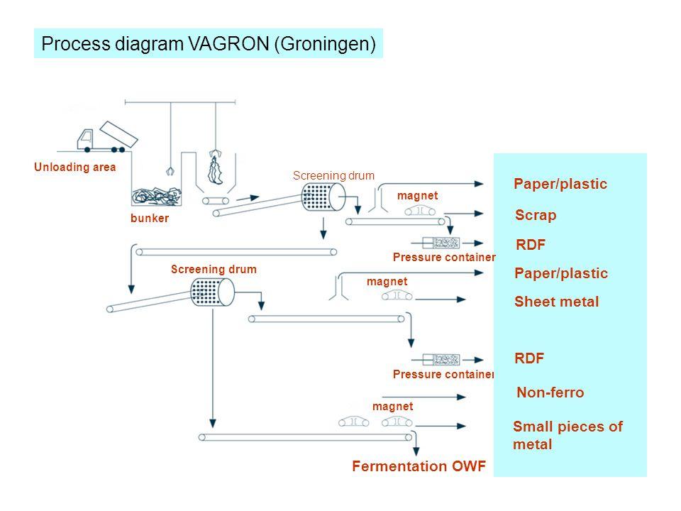 Process diagram VAGRON (Groningen)