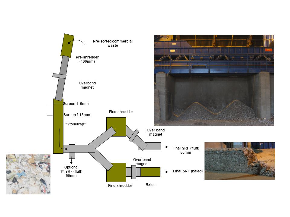 SRF production process Pre-sorted commercial waste
