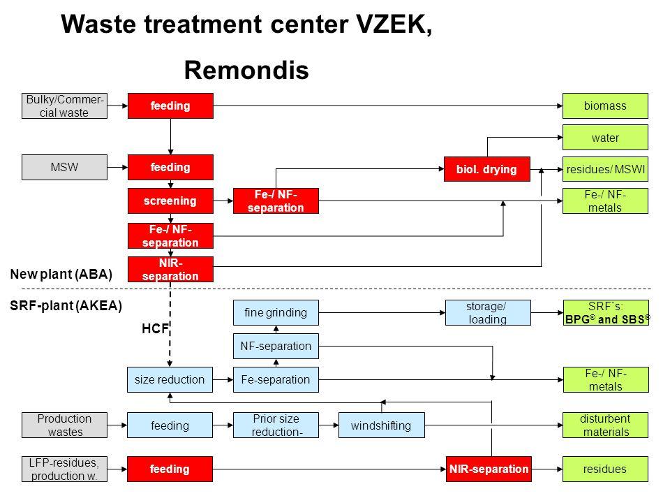 Waste treatment center VZEK, Remondis