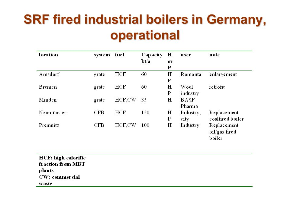 SRF fired industrial boilers in Germany, operational