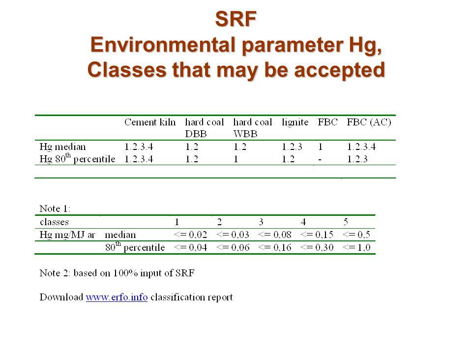 SRF Environmental parameter Hg, Classes that may be accepted