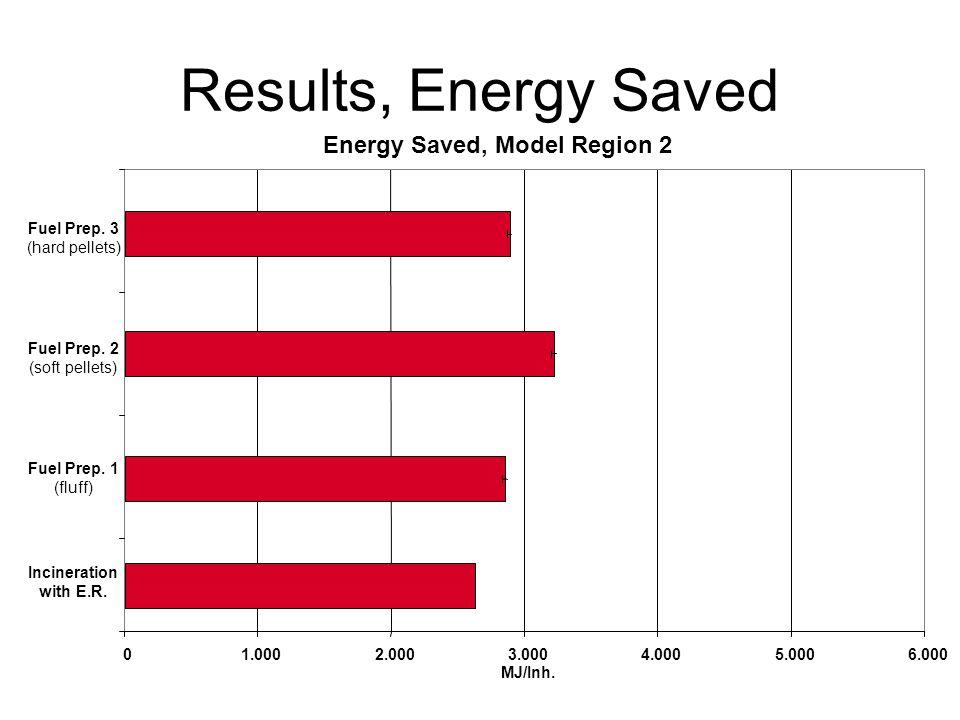Energy Saved, Model Region 2