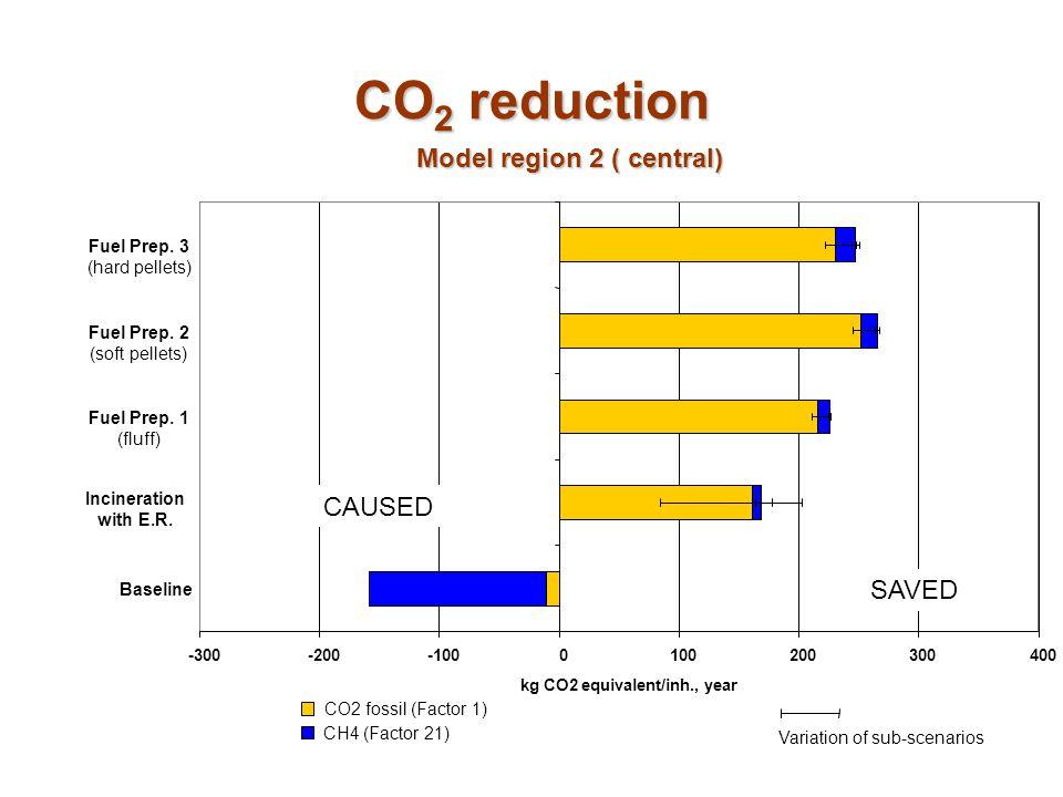 Model region 2 ( central) kg CO2 equivalent/inh., year