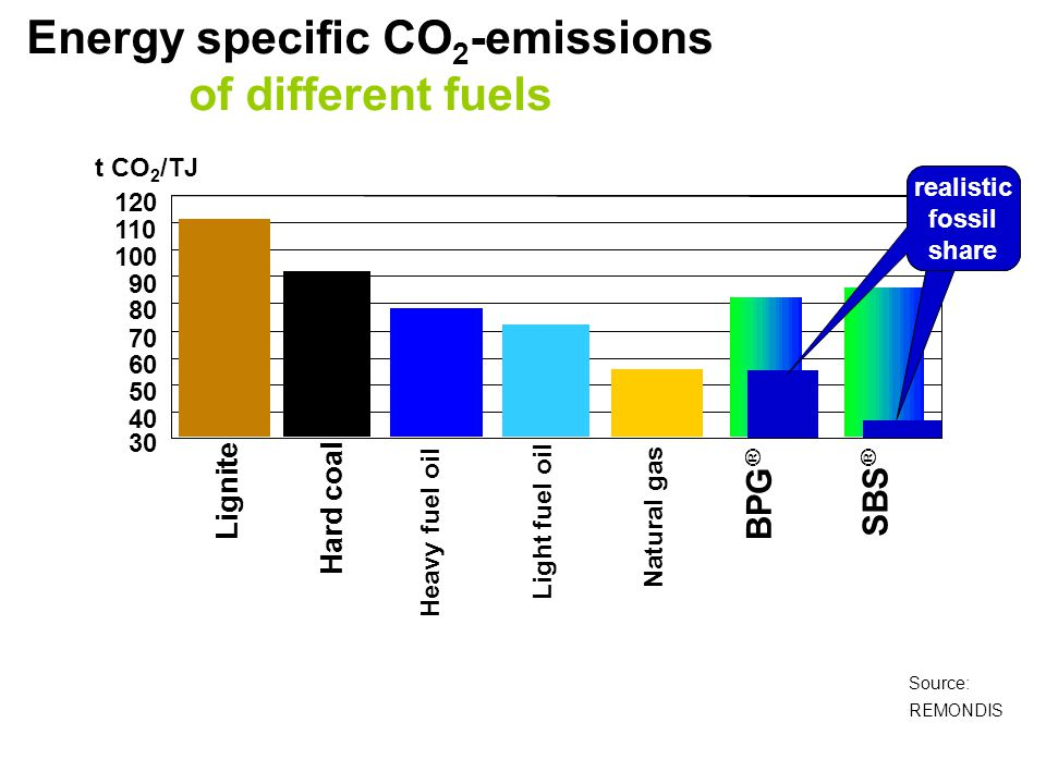Energy specific CO2-emissions of different fuels