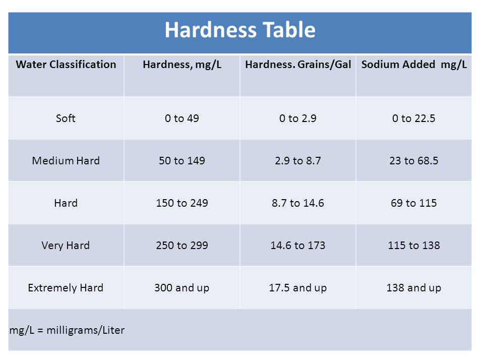 Hardness Table Water Classification Hardness, mg/L