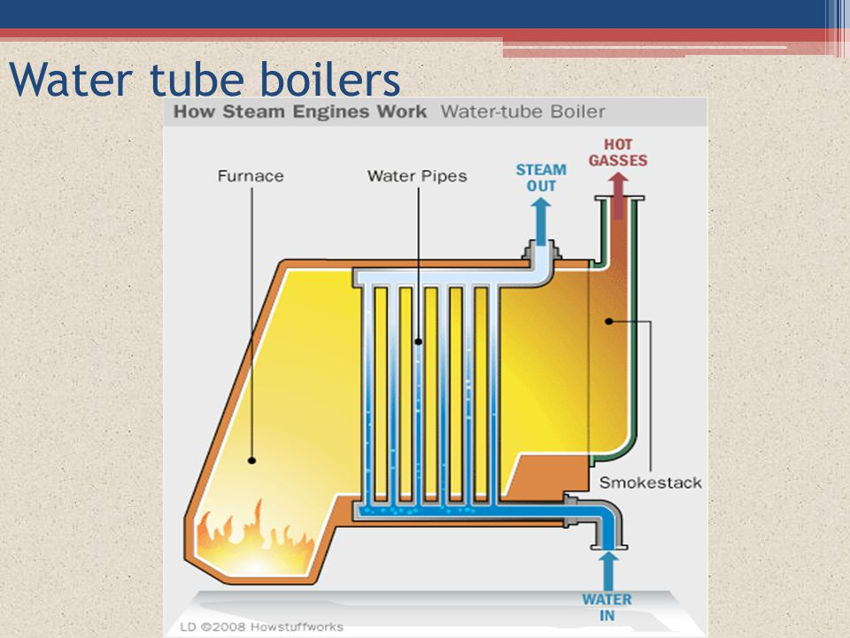 Water Tube Boiler ~ Power plant engineering ppt video online download