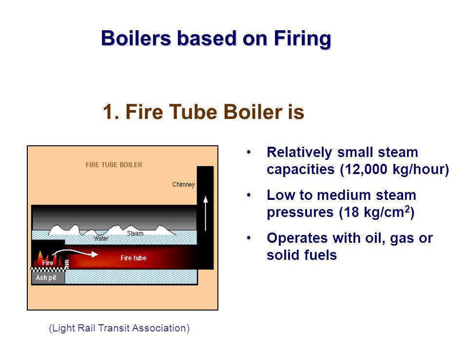 Boilers based on Firing