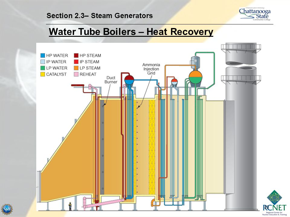 Water Tube Boilers – Heat Recovery
