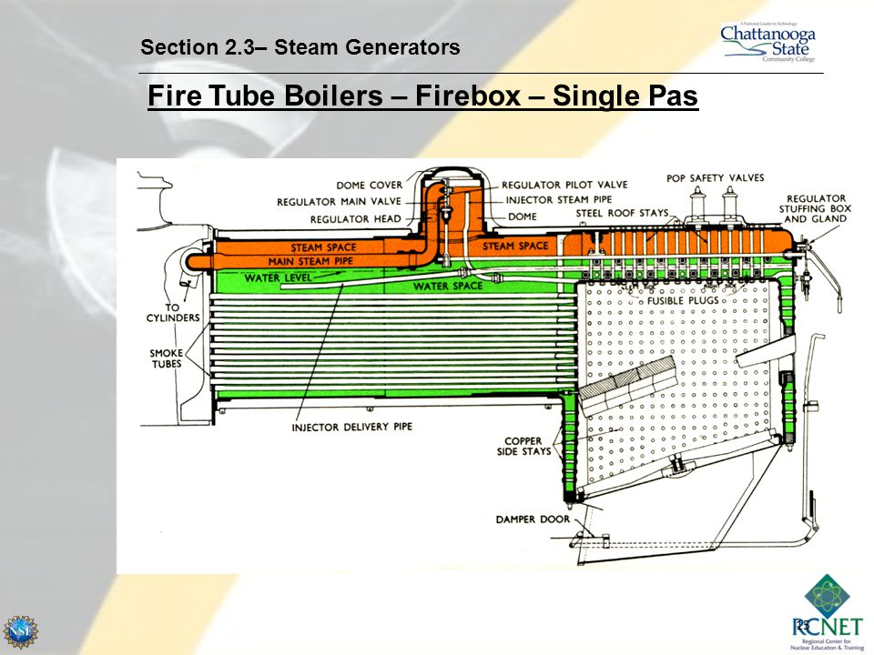 Fire Tube Boilers – Firebox – Single Pas