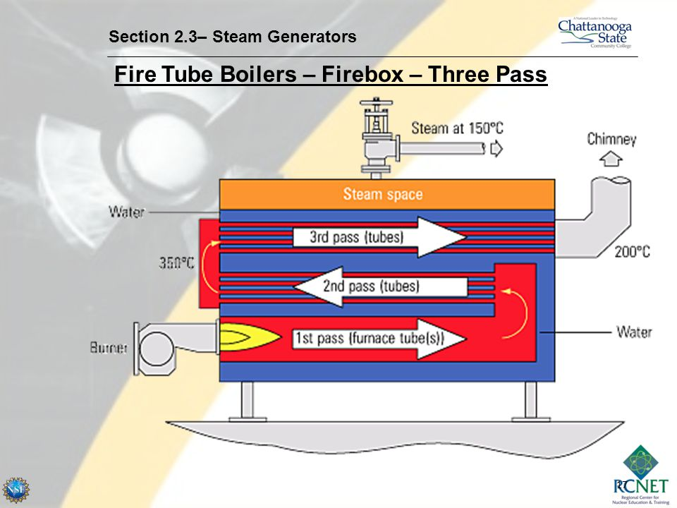 Fire Tube Boilers – Firebox – Three Pass