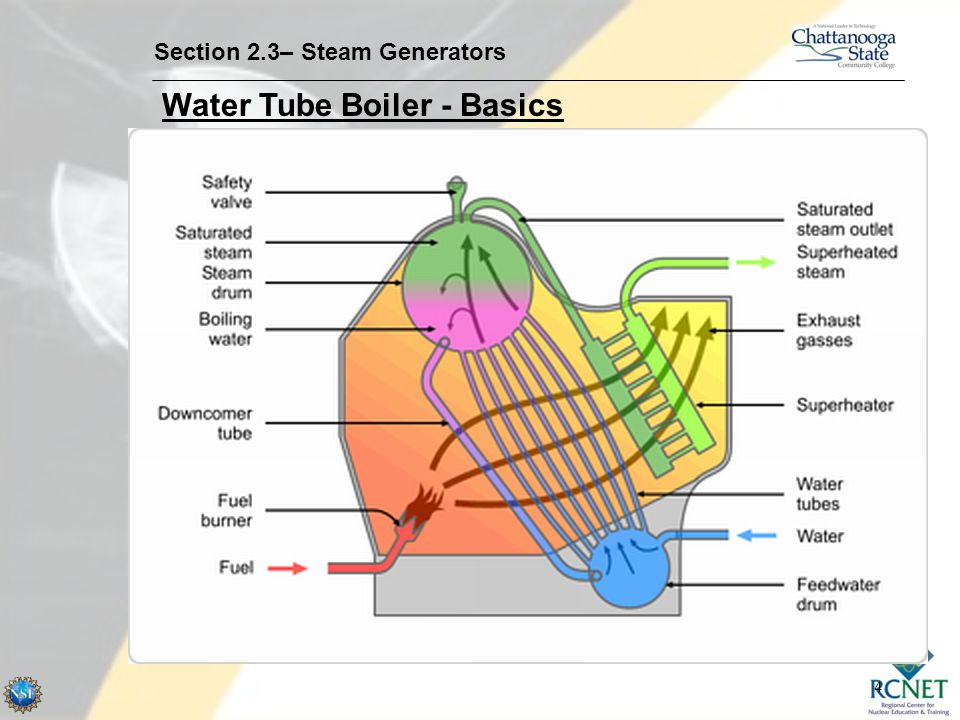Water Tube Boiler - Basics