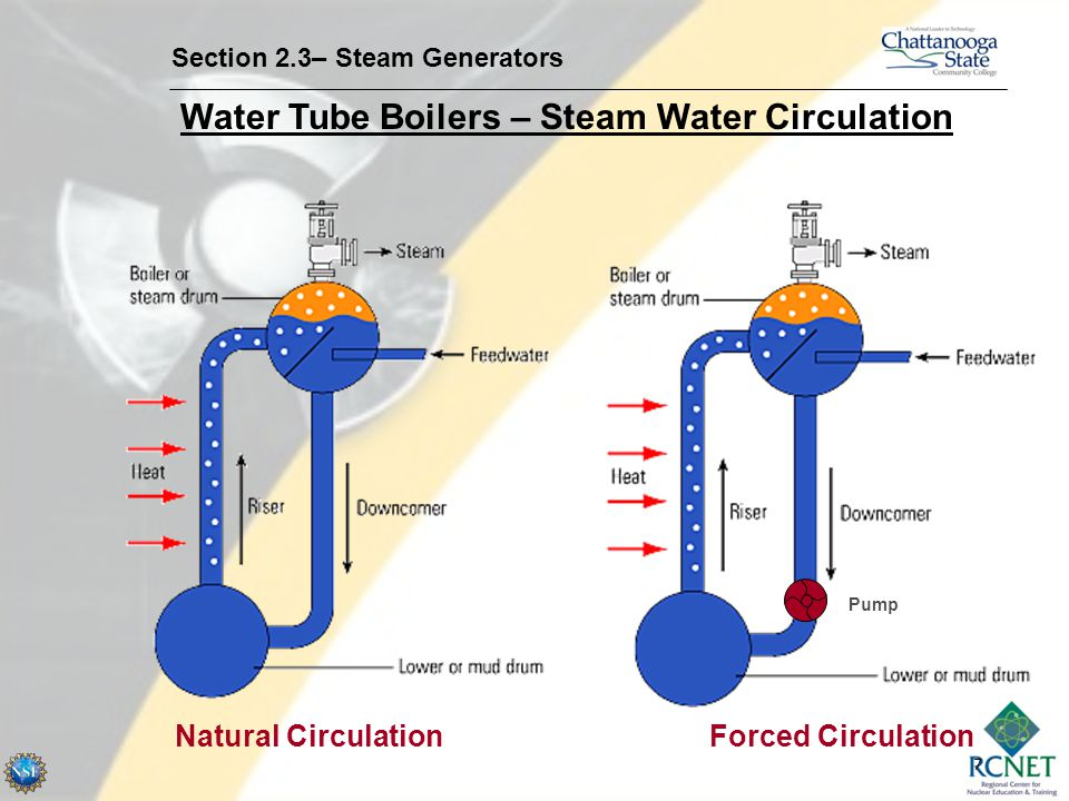 Natural Circulation Forced Circulation
