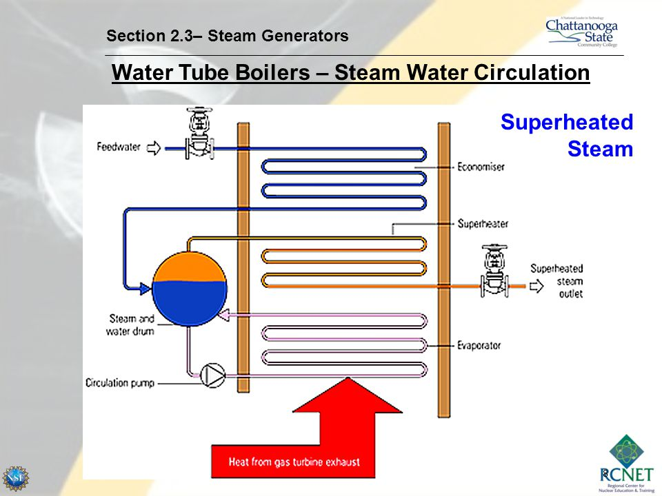 Water Tube Boilers – Steam Water Circulation