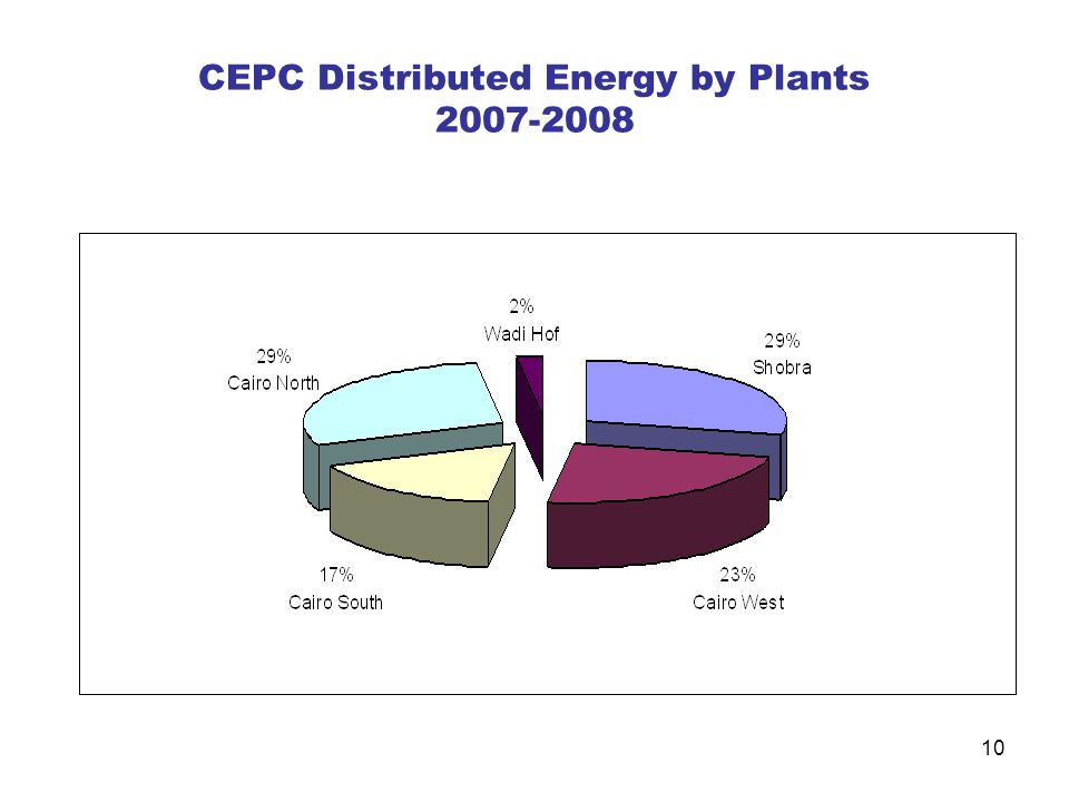CEPC Distributed Energy by Plants 2007-2008