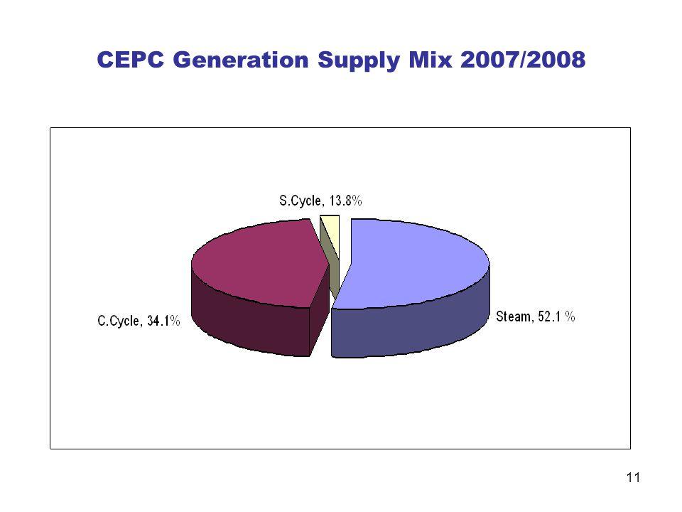 CEPC Generation Supply Mix 2007/2008