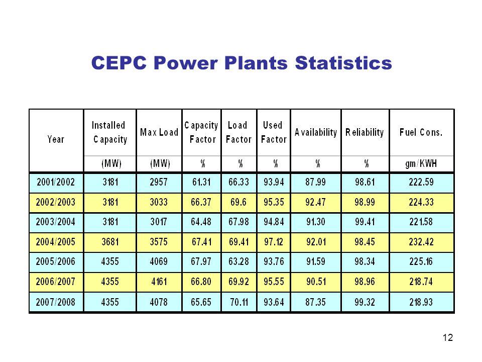 CEPC Power Plants Statistics