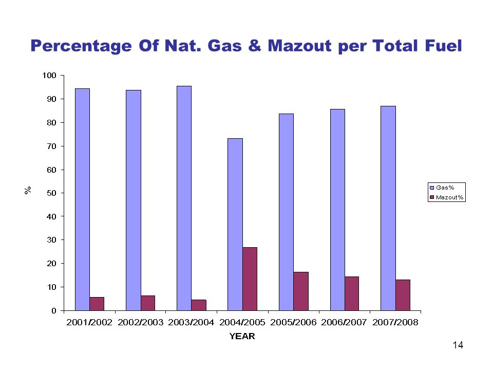 Percentage Of Nat. Gas & Mazout per Total Fuel
