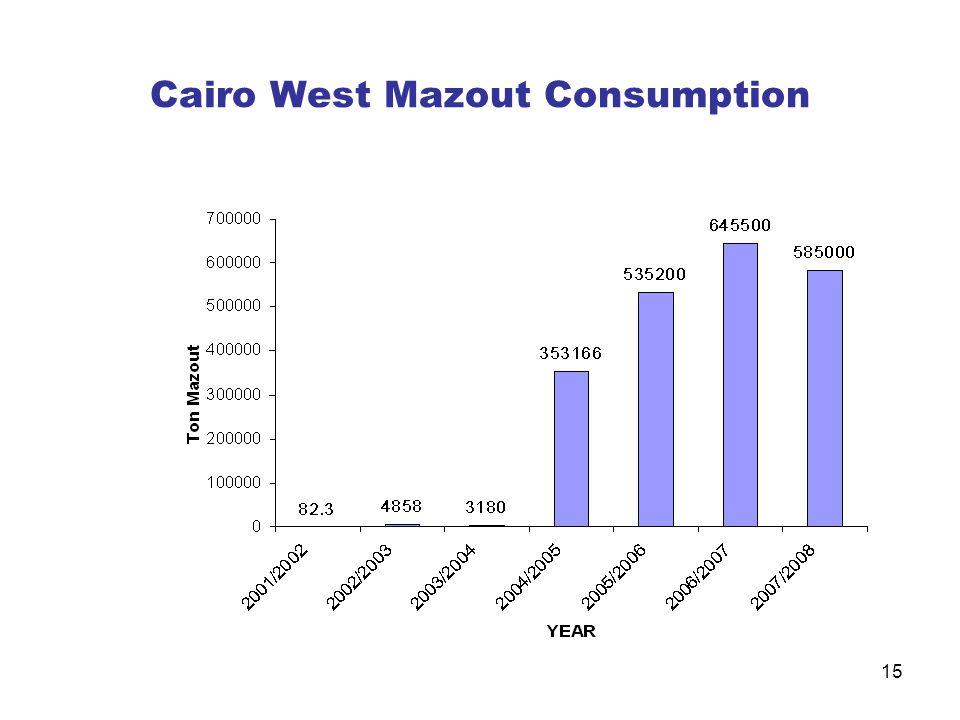 Cairo West Mazout Consumption