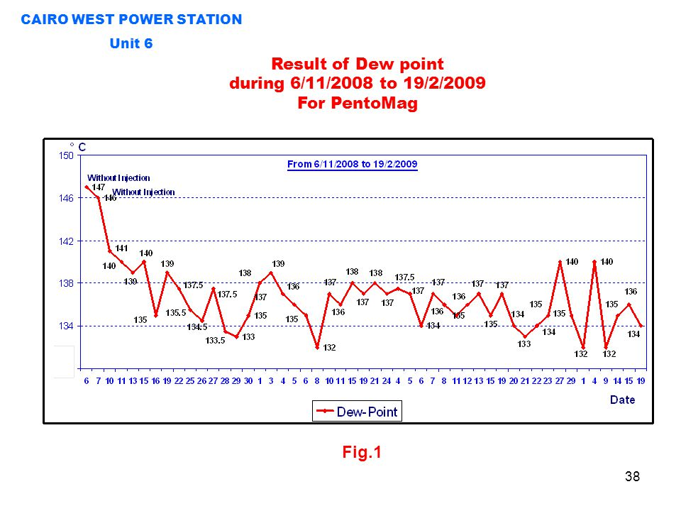 Fig.1 Result of Dew point during 6/11/2008 to 19/2/2009 For PentoMag