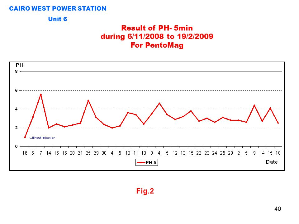 Fig.2 Result of PH- 5min during 6/11/2008 to 19/2/2009 For PentoMag