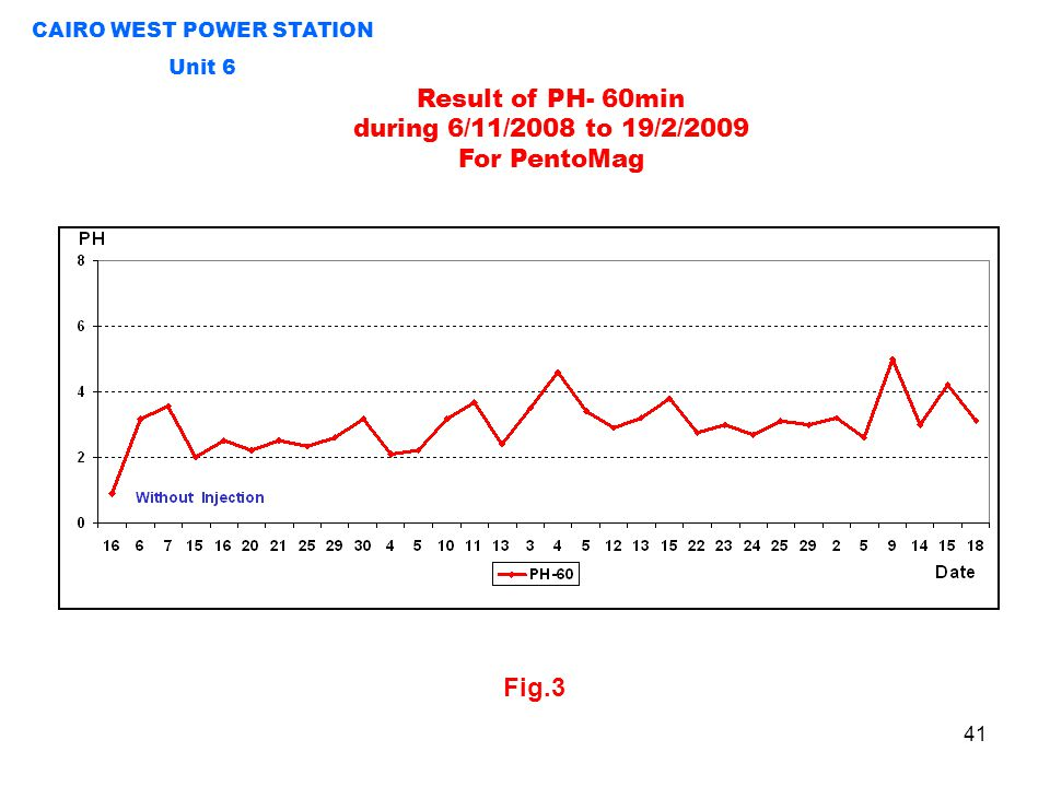 Fig.3 Result of PH- 60min during 6/11/2008 to 19/2/2009 For PentoMag