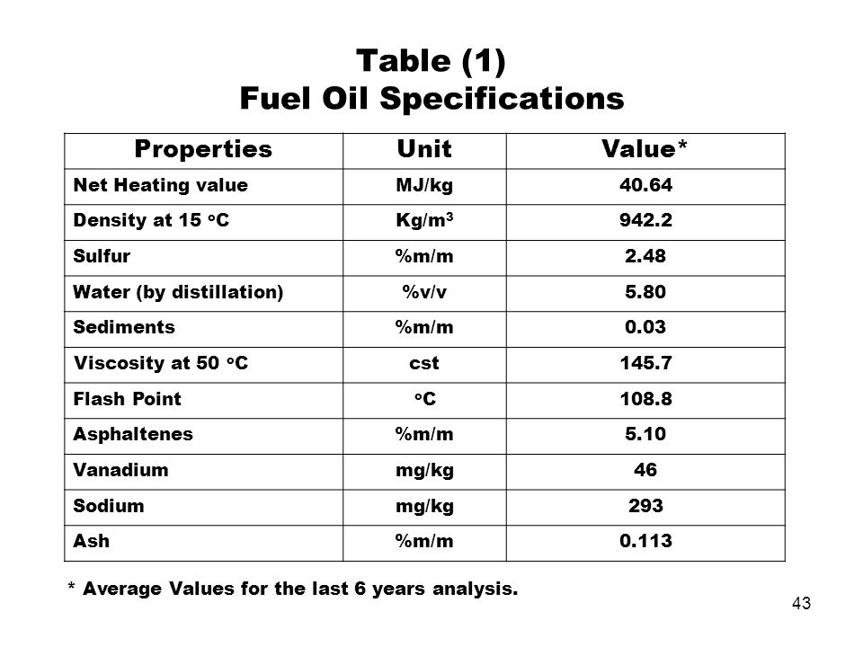 Table (1) Fuel Oil Specifications